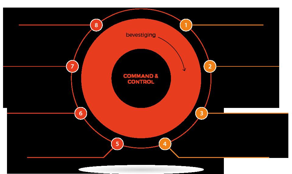 Voordelen van zelfsturende organisaties